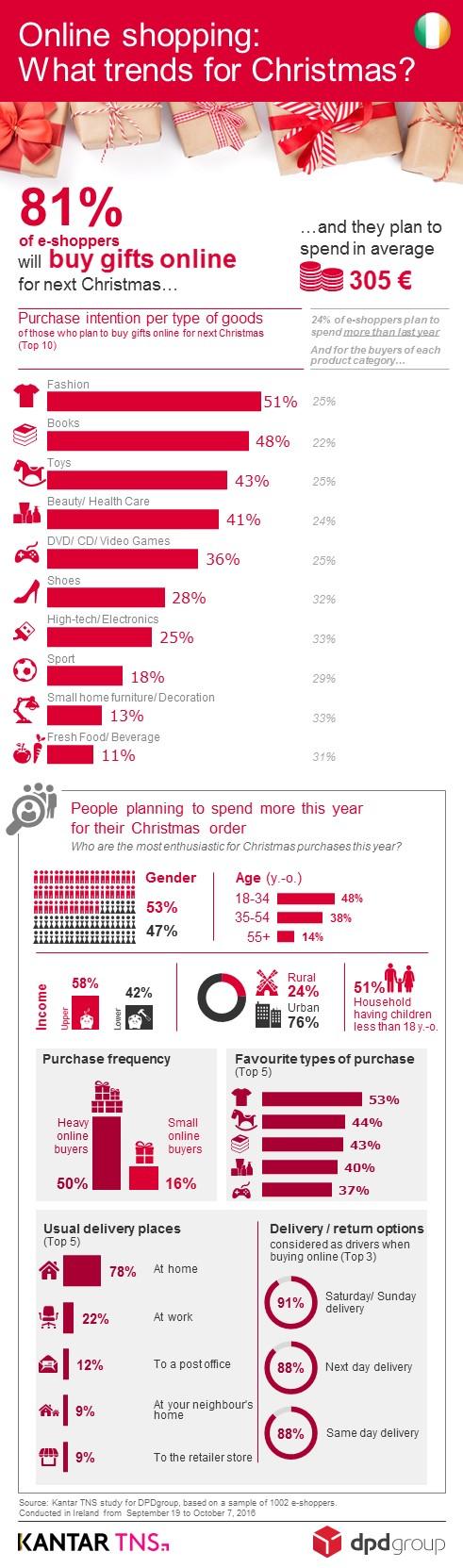 ireland_infographics